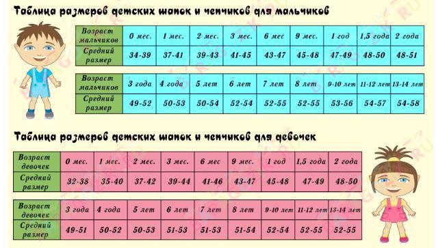 60b243160 Кроме этого, для мальчиков и девочек этого возраста обхват головы  незначительно, но отличается – см. таблицу.