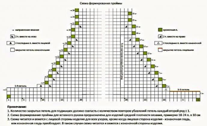 Оформление линий горловины и пройм схема